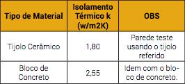 tabela05